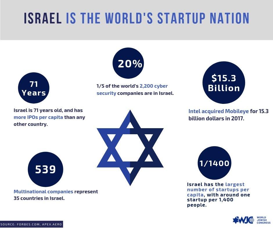 Israel is the World's StartUp Nation - Defending Israel