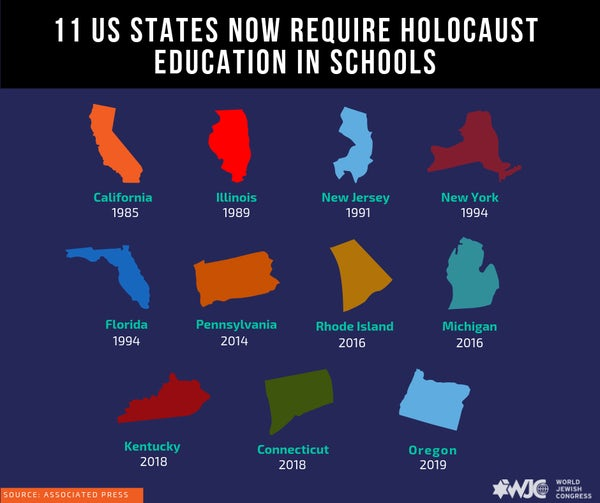 11 states have enacted holocaust education  1