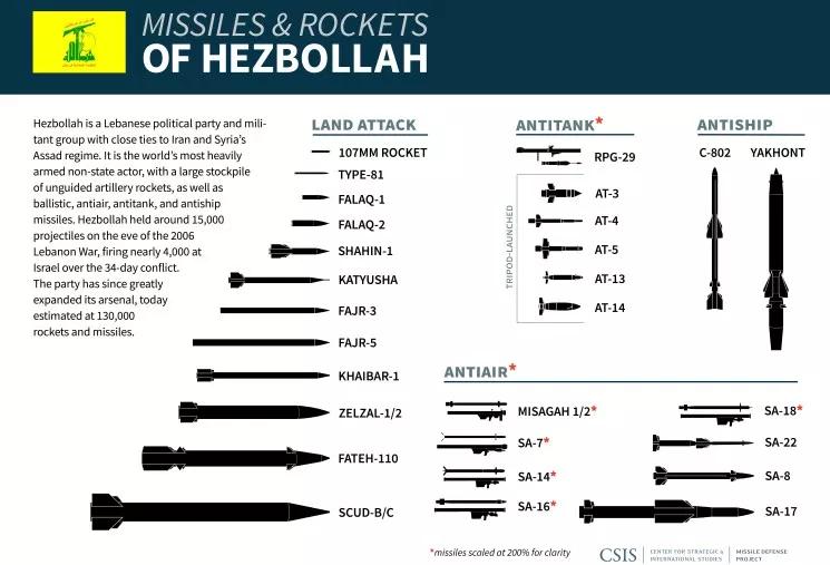 180703 missiles hezbollah