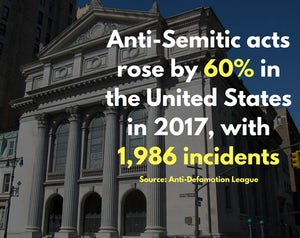 Share the fact   usa antisemitism