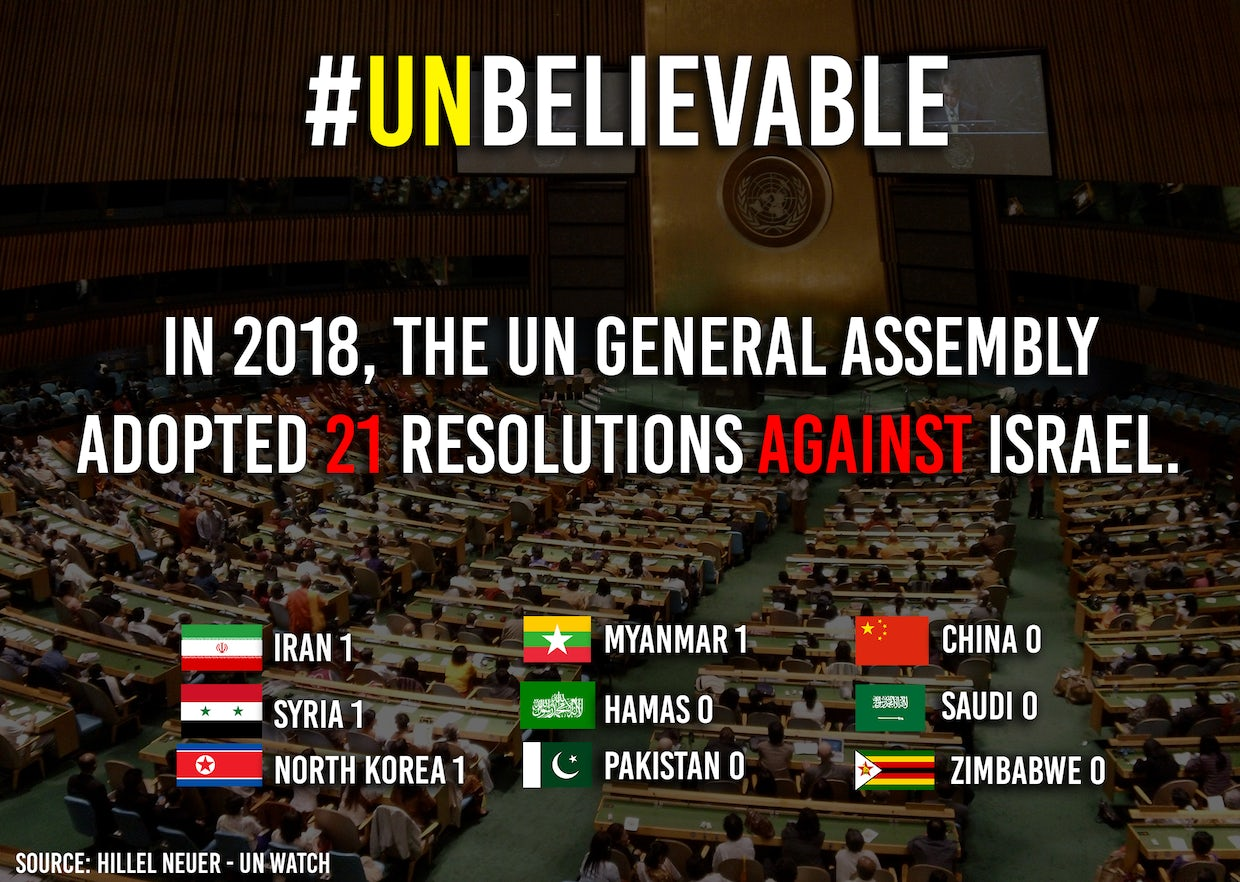 Image result for un resolutions against israel 2018